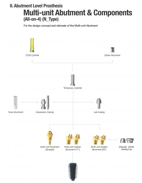 Multi Unit Abutment Angled 30 AnyRidge System